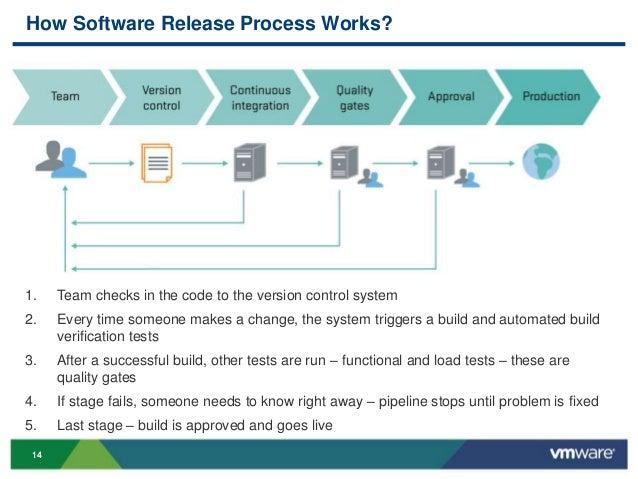 application change management best practices