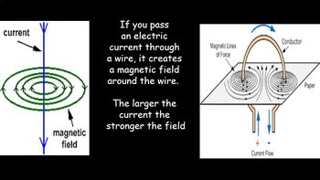 application of electromagnetism in physics