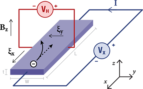 hall effect and its applications