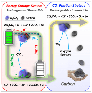 application of redox reaction in batteries