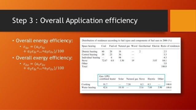 exergy analysis of solar energy applications