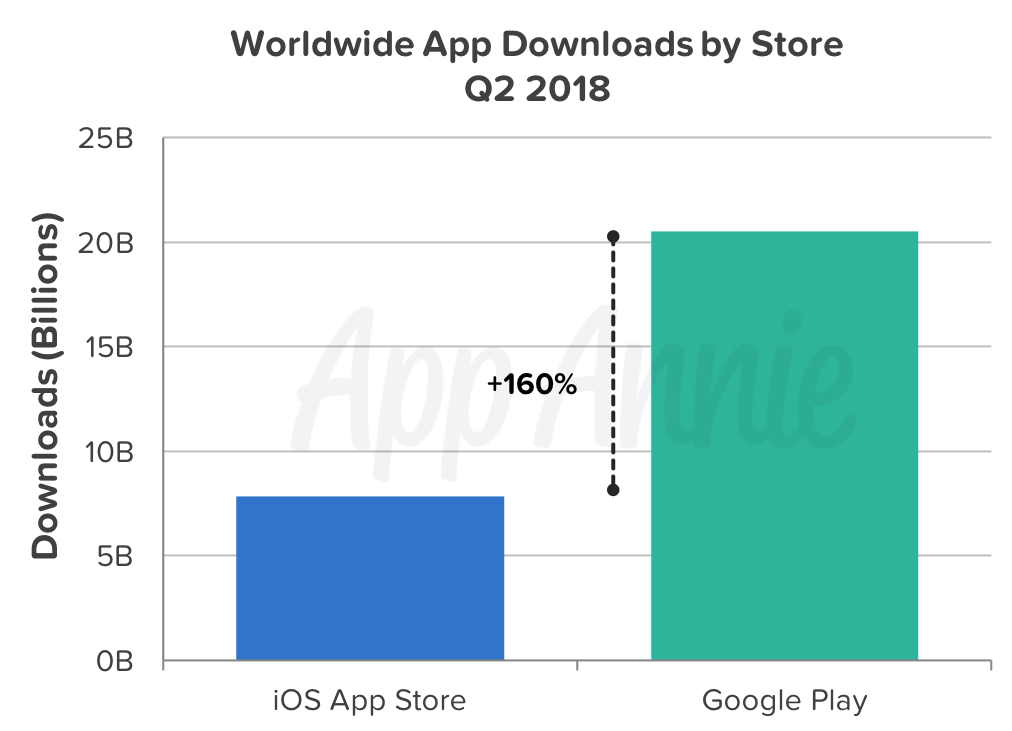 google application download for android
