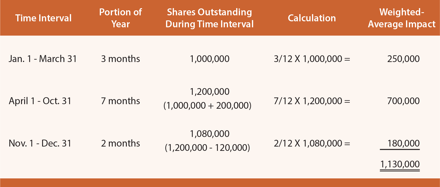 net income applicable to common shares