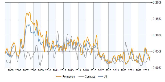 application development manager salary range
