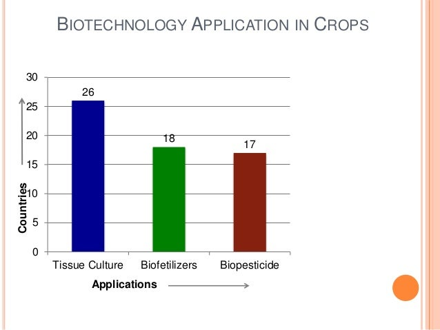 application of tissue culture in agriculture