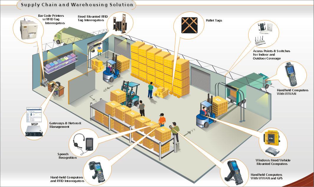 applications of rfid technology pdf
