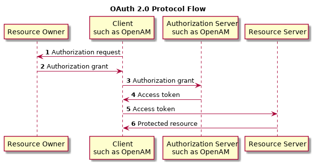 using oauth 2.0 for web server applications