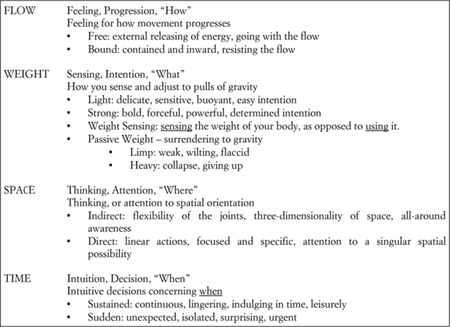 laban movement analysis theory and application