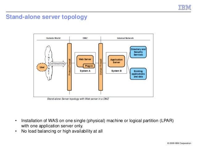 websphere application server cluster topology