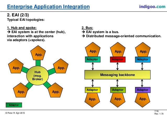 what is enterprise application integration